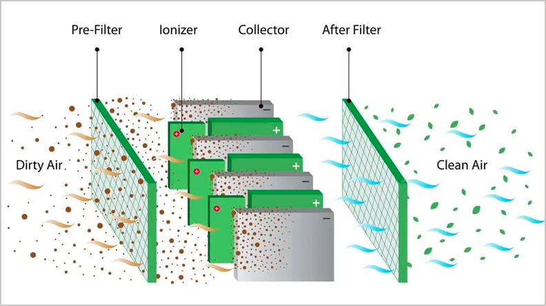 diagram of how an air filter purifies dirty air